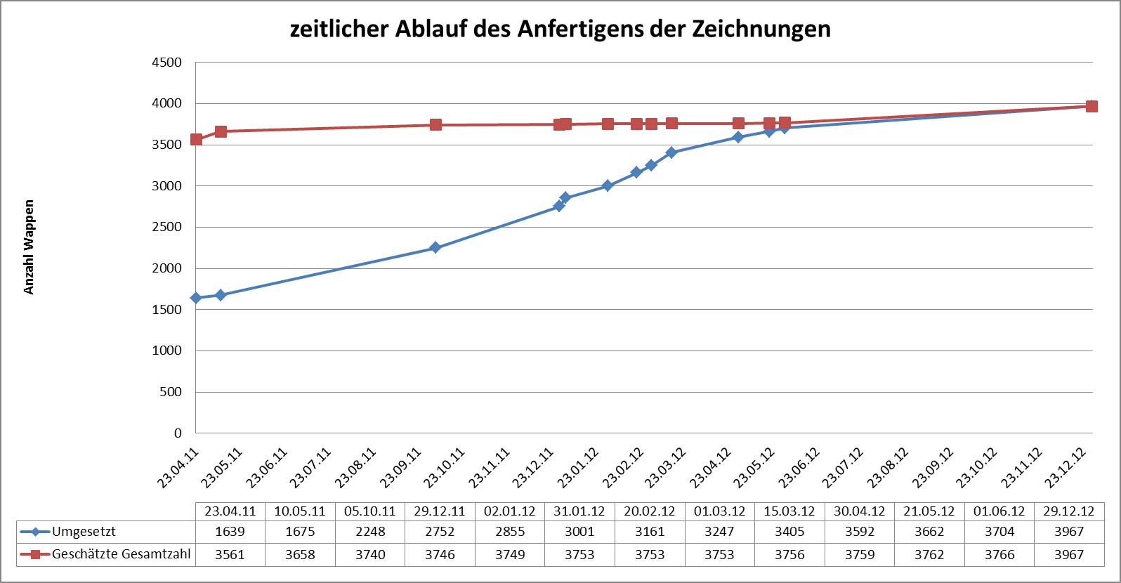 Statistik: Angefertigte Zeichnungen gegenüber geschätzter Gesamtzahl