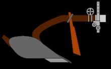 schematische Darstellung eines Pfluges (wikipedia)