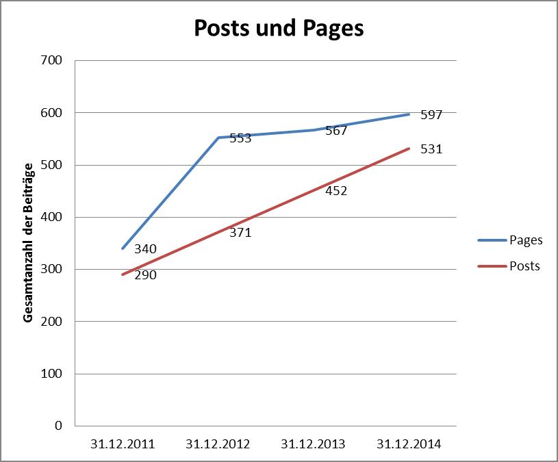 Entwicklung der Post and Pages auf wiesel.lu