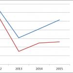 Jahresbilanz 2015